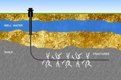 'Fracing' – What You Need To Know About Hydraulic Fracturing