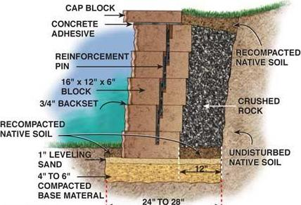 What Is Behind The Retaining Wall?